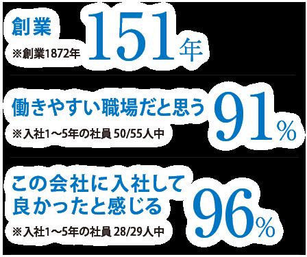 創業145年、社会への貢献を実感83%、自分の成長を実感96%