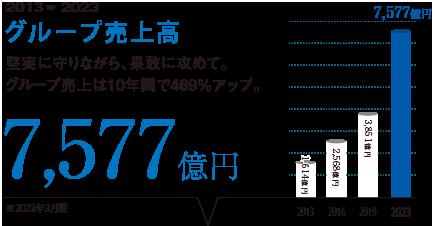 グループ売上2,571億円。高堅実に守りながら、果敢に攻めて。グループ売上は8年間で182%アップ。