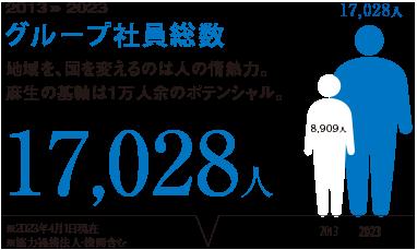 グループ社員10,784人。地域を、国を変えるのは人の情熱力。麻生の基軸は1万人余のポテンシャル。